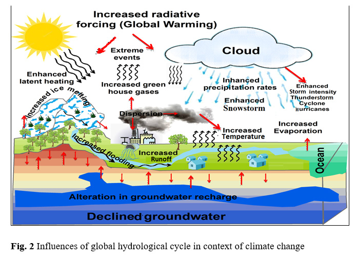 Climate change impacts on hydrology and water resources of indian figure 2 influences of global hydrological cycle in context of climate change ccuart Gallery