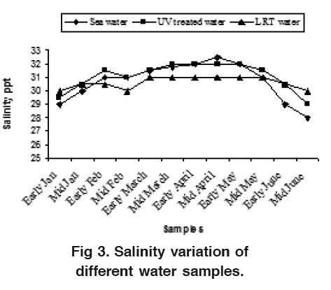 Assessment of water quality at Kalatoly coast and a Shrimp