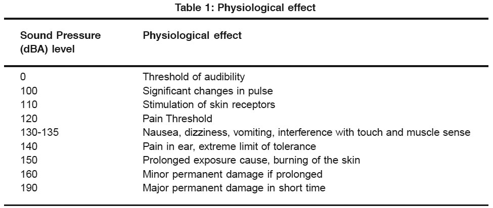 Physiological ill effect of environmental pollution due to