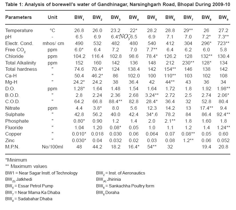 An analysis of liquid chemical company