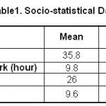 Table 1: Socio-statistical Data