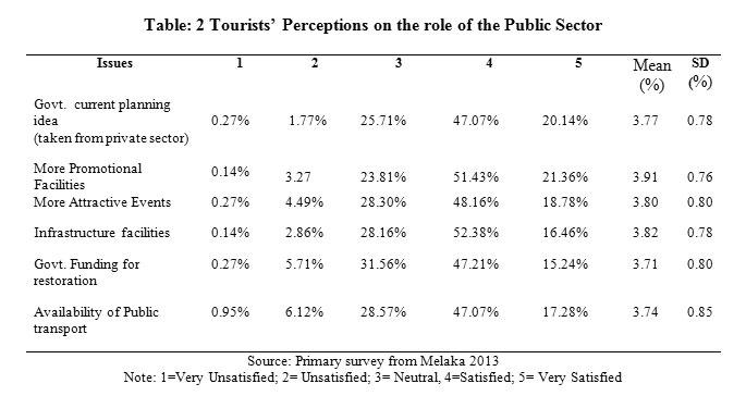 tourist satisfaction towards tourist facilities