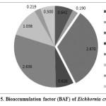 Fig. 5. Bioaccumulation factor (BAF) of Eichhornia crassipes
