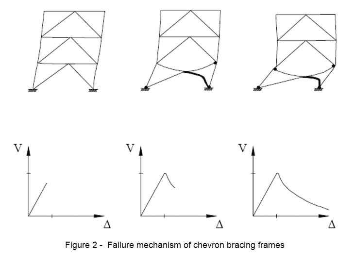 Braced Frame Structure Page 7 Frame Design Amp Reviews