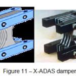 Figure 11 – X-ADAS damper