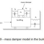 Figure 19 – mass damper model in the building[15]
