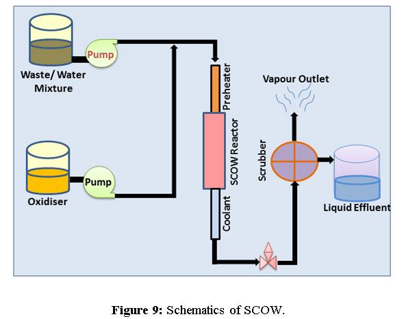 Water Purification Process Diagram