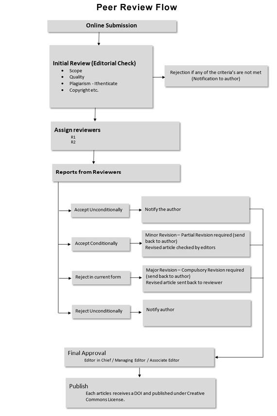 Peer review flow